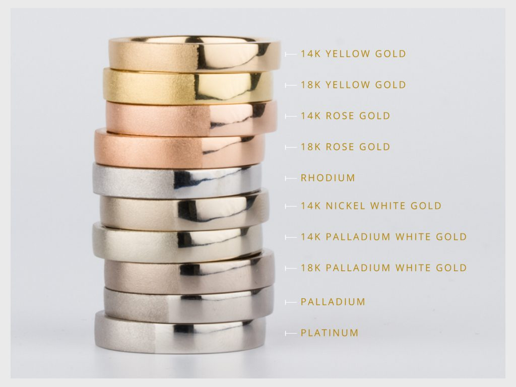 Image Source: Precious Metals Comparison - coreyegan.com